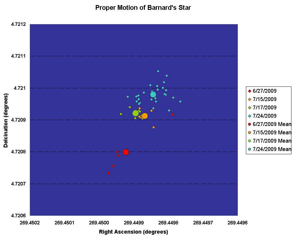 The Proper Motion of Barnard's Star