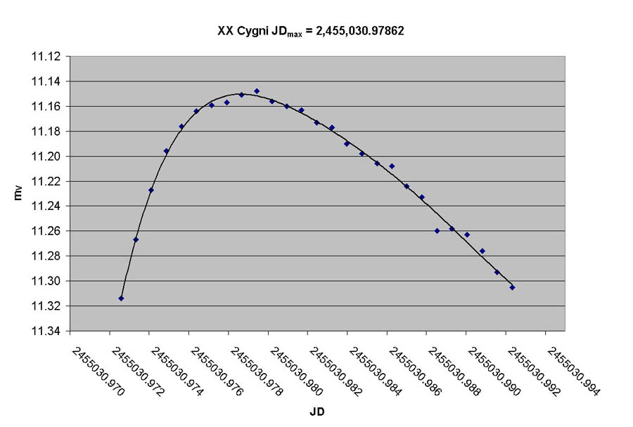 The Light Curve of XX Cygni As a Contribution to the Study of Cepheid Variation (1915)(en)(5s)
